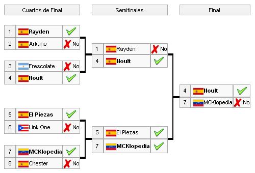 Campeon Internacional BDLG